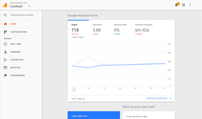 Webpage screenshot example of confesh integrations dashboard showing overview of google analytics results